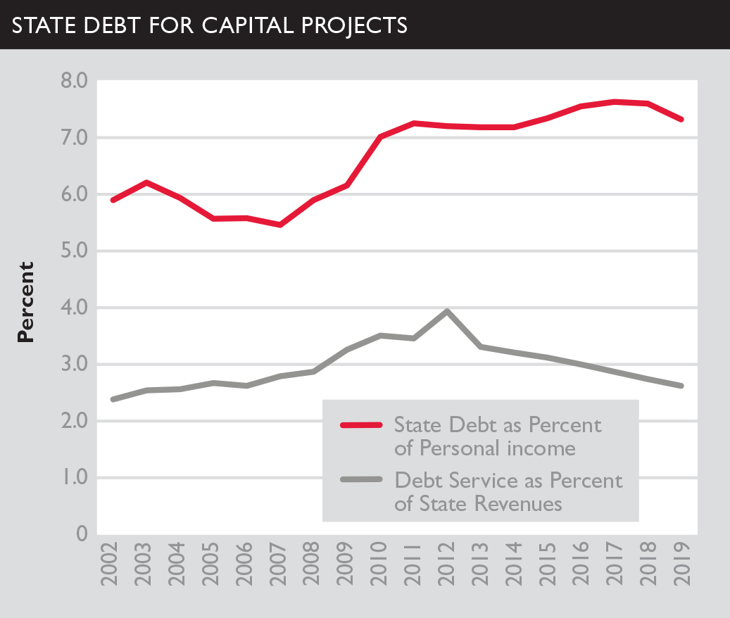 Maryland State Debt chart